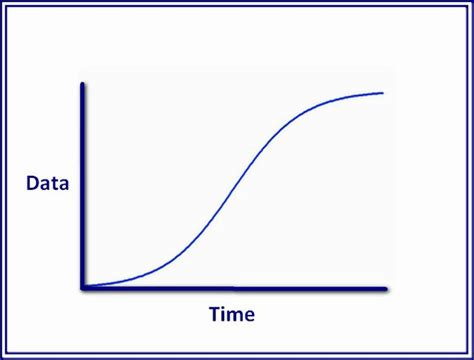 curve template how to make an s curve in excel techwalla