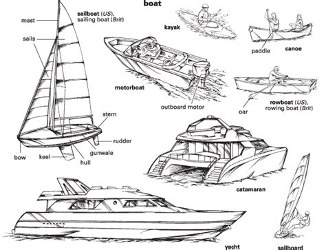 Boat Engine Definition by Boat Definition For Language Learners From
