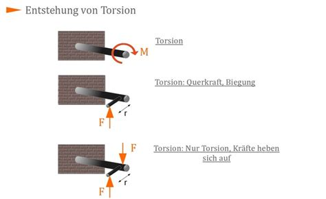 bestimmung und berechnung der torsion  kurse
