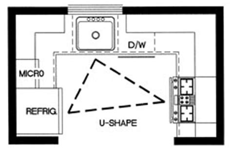 shaped kitchen with island floor plans kitchen design 101 the 5 fundamental kitchen layouts U