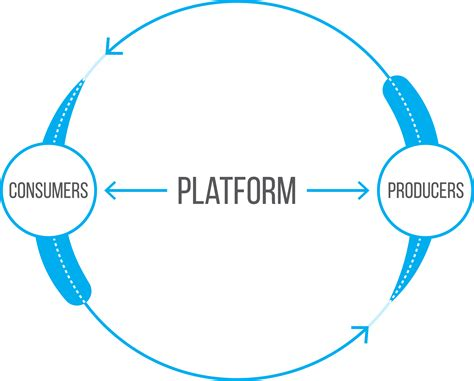 Why Platform Innovation is the Future of the Professional ...