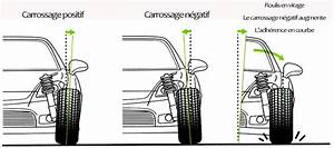 Angle De Carrossage : geometrie farey sport auto ~ Maxctalentgroup.com Avis de Voitures