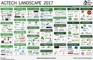 2017 AgTech Landscape: What's On The Horizon - Mixing Bowl
