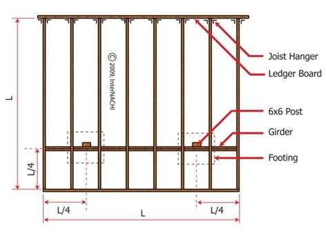 how far can a deck beam span homebuilding inspecting a deck illustrated internachi