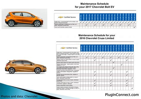 Chevrolet Bolt Requires Almost No Maintenance For First