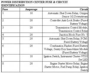 similiar 2010 chrysler sebring fuse box diagram keywords chrysler sebring fuse box diagram as well 2006 pt cruiser fuse box