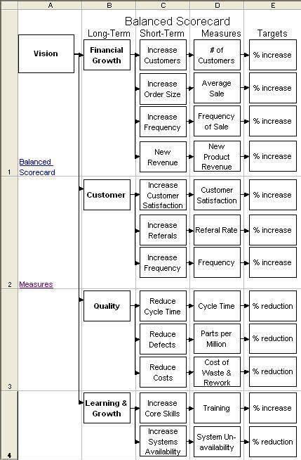tree diagram  organize  balanced scorecard