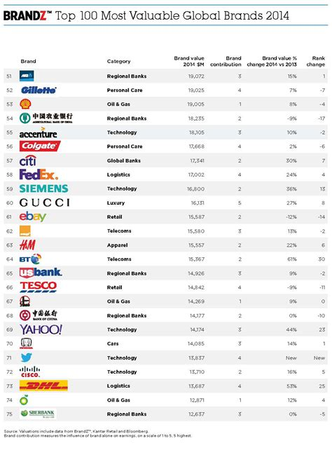 Google And Tencent Emerge As Top Brands Marketing