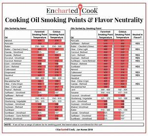 Cooking Oil Smoking Points And Flavor Neutrality Chart