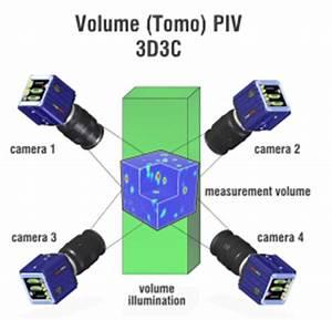 Spannungstensor Berechnen : partikel image velocimetrie ~ Themetempest.com Abrechnung
