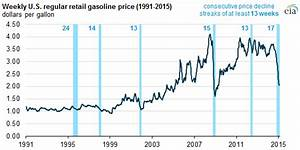 Increase In Average Gasoline Prices Ends 17 Week Streak Of