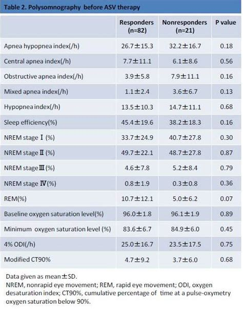 oxygen saturation normal range related keywords suggestions for normal oxygen saturation