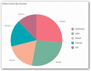 Configuring And Formatting Pie Chart With Bold Bi Designer