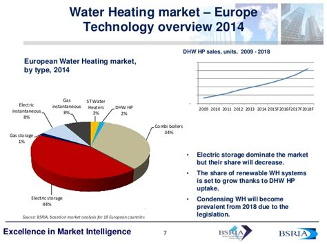 electric water heaters trends in the traditional renewable heating