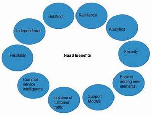 Cloud Computing Network As A Service  Naas