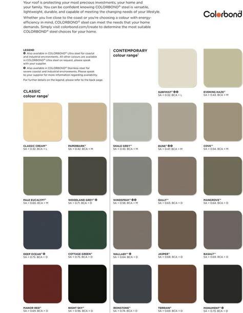 colorbond steel colour chart  south west