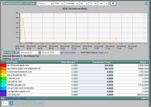 distributed view  application performance monitoring