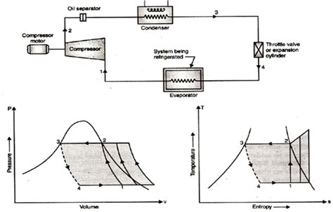 Pv Diagram Unit by Refrigeration P T Diagram Refrigeration