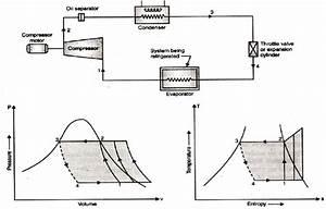 Refrigeration  P T Diagram Refrigeration