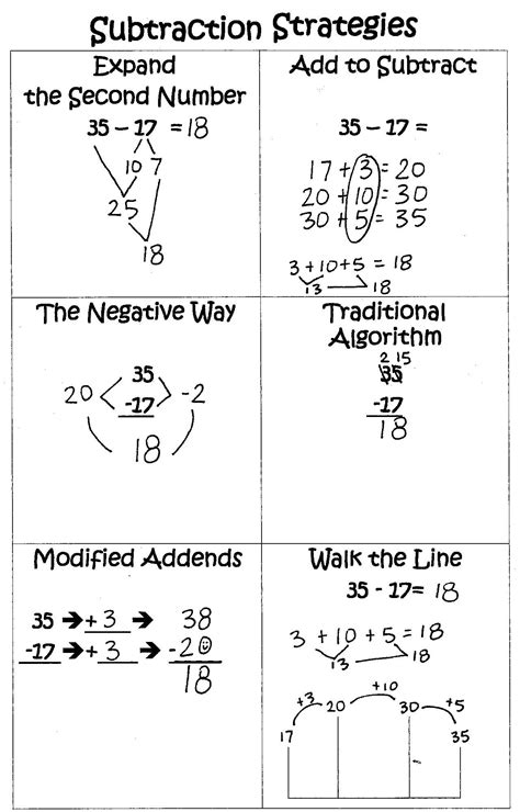 common subtraction strategies 2nd grade 1000 ideas