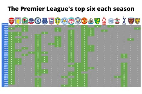 Tottenham remain in Arsenal and Chelsea's shadow as the ...