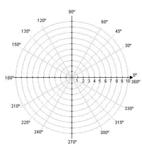graphs of polar coordinate equations math tutorvista