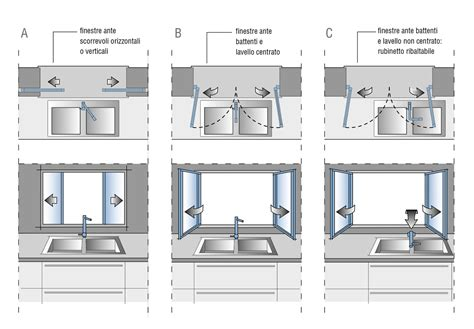 Lavello Cucina Dimensioni by Misure E Dimensioni Cucina Progettazione Valcucine