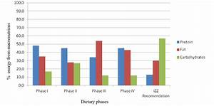 Dietary Calories Derived From Protein  Fat And