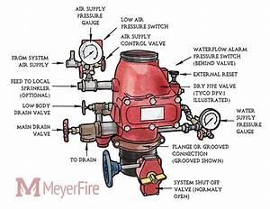 Dry Pipe Sprinkler System Diagram