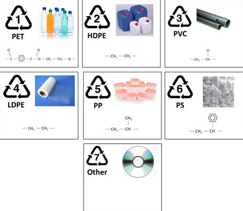 Diagram Of Plastic by The Code Numbers For The Various Types Of Plastics