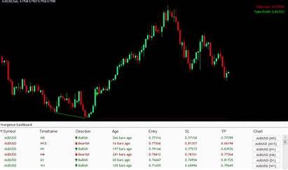 Divergence Indicator Mt4 Forex Dashboard Indicators Trading