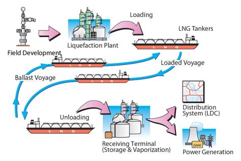 Midstream Gas: LNG Value Chain and Markets
