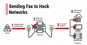Your Fax Machine Is A Risk To Your Network Security