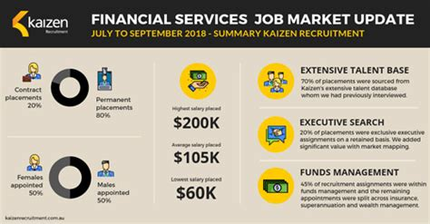 Financial Services Careers by News