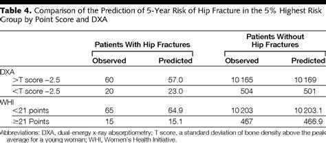 factors    year risk  hip fracture