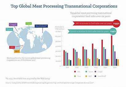 Meat Global Brazil Companies Corporations Transnational Jbs