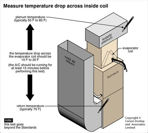 Side Split Air Conditioner Wiring Diagram Field by I A 2 Story Home With A Dual Airconditioner System The