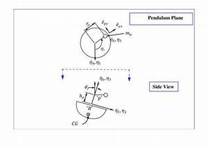 2 -pendulum Coordinate System Definition