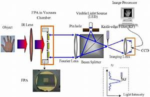 Schematic Diagram Of The Uncooled Infrared Imaging System