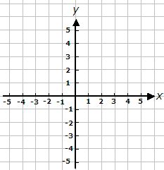 Blank Grid For Coordinates (axis Range 5 To 5
