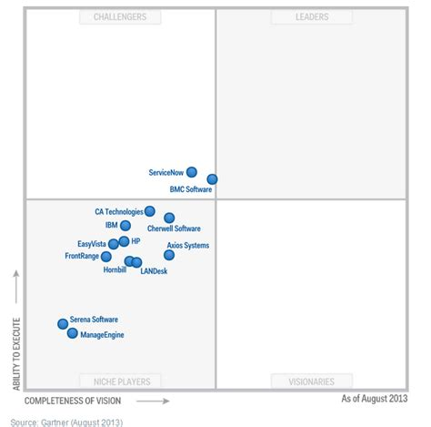 gartner magic quadrant service desk ca rattrape servicenow dans la course à l itsm