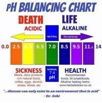 Ph Balancing Chart Death Life Alkaline Acidic Neutral
