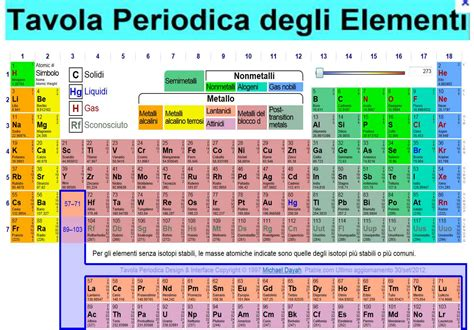 tavola periodica in italiano chimica tavola periodica degli elementi 28 images
