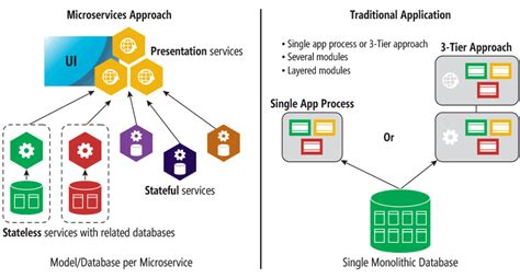 Monolithic To Microservices Architecture  Scalable Approach