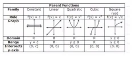 Calculus  Identify The Parent Function $g(x)=\sqrt {x+2 }$  Mathematics Stack Exchange