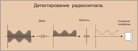 Детекторный приемник из упаковки CDR болванок Агитационные боеприпасы — LiveJournal