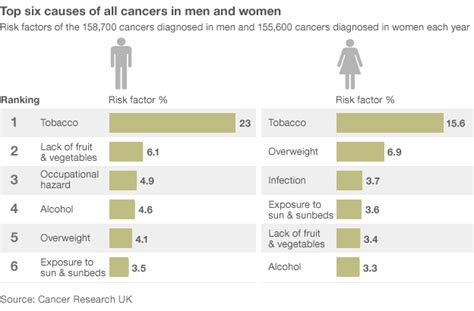 cancer awareness occupational health services wales uk