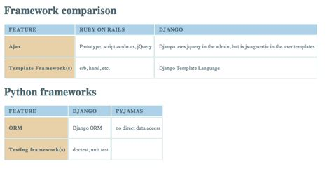 Django Create Custom Template Tags by Django Custom Template Tags Context Free Programs