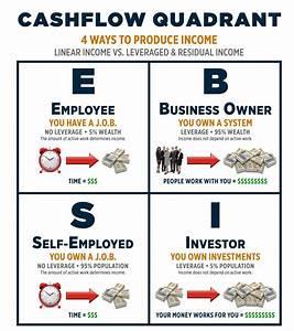 Cashflow Quadrant. Which quadrant do you fall in ...
