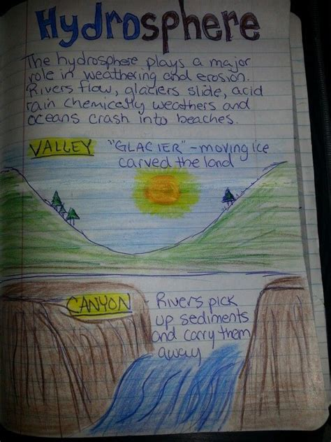 hydrosphere earth science projects  grade science
